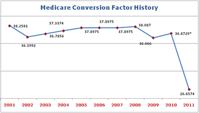 Medicare Conversion Factor History